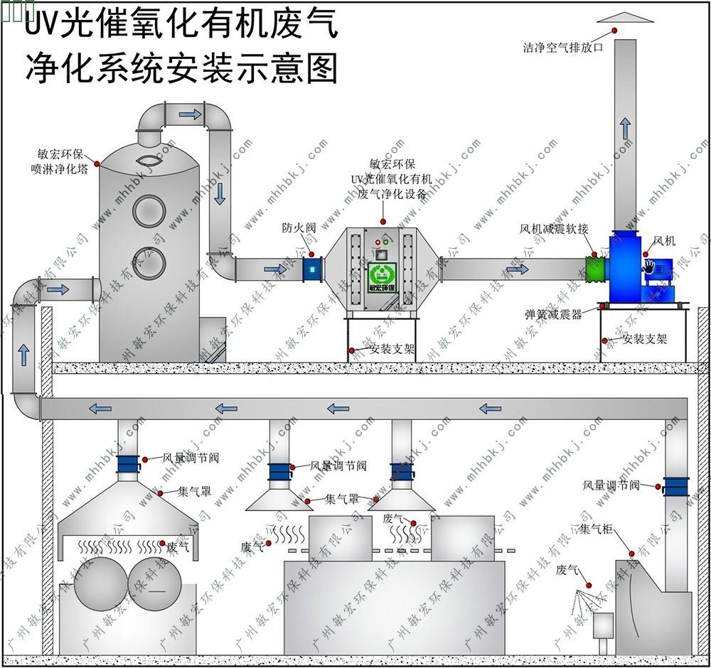 废气净化系统安装示意图